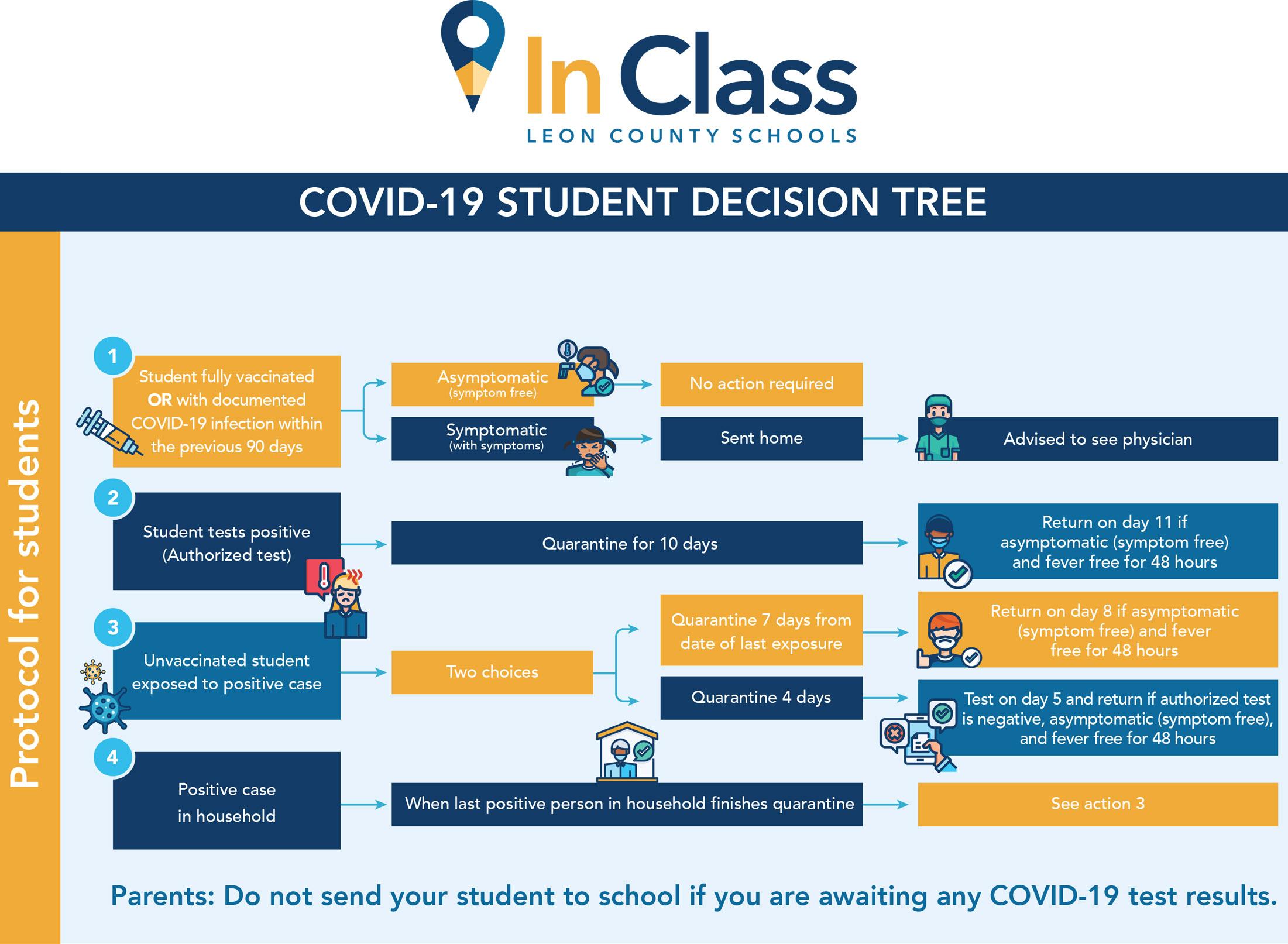 Quarantine – COVID-19 Exposure Protocols